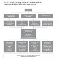 Fachkräftesicherung & Wachstumsstrategie